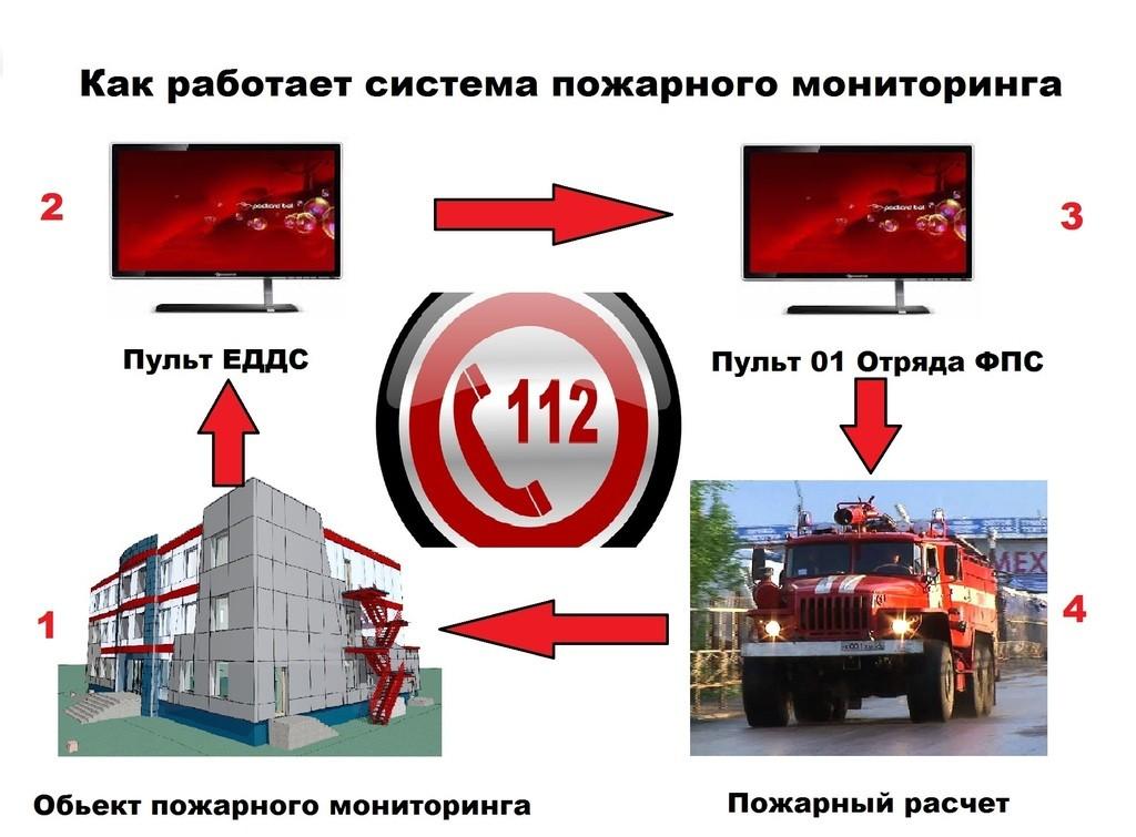 Пожарный мониторинг Ангарск